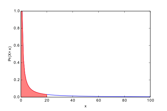 Pareto Distribution